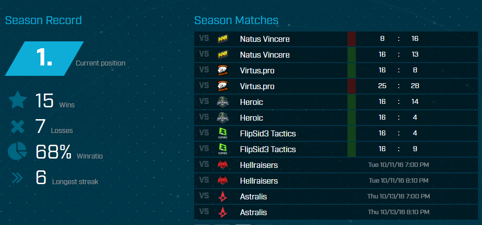 mousesports Ranking