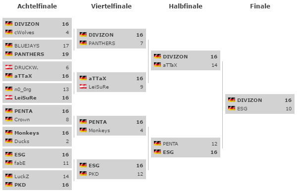 Turnierbaum ESL Winter Cup 2