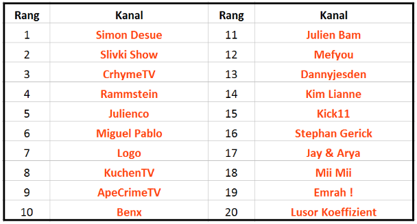 YouTube - Tabelle