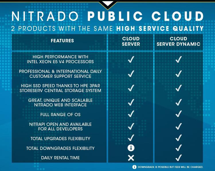 NITRADO CLOUD Features - EN
