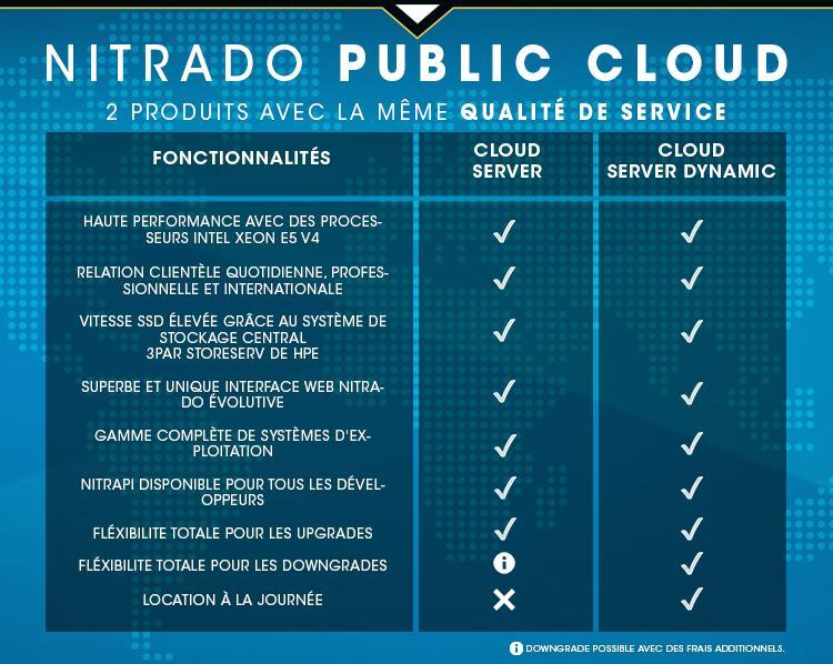 NITRADO CLOUD Features - FR